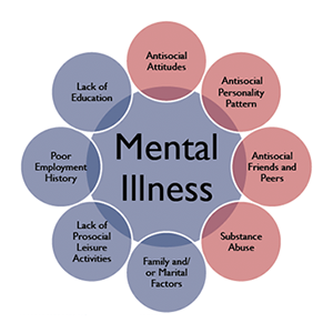 Mental Health Assessments